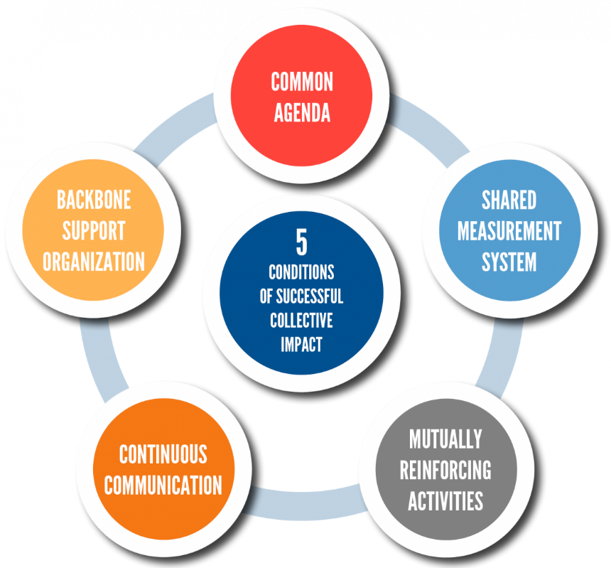 5 Conditions of Successful Collective Impact: Backbone Support Organization, Common Agenda, Shared Measurement System, Mutually Reinforcing activities, continuous communication