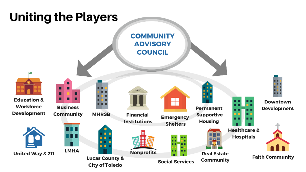 Uniting the Players, Community Advisory Council